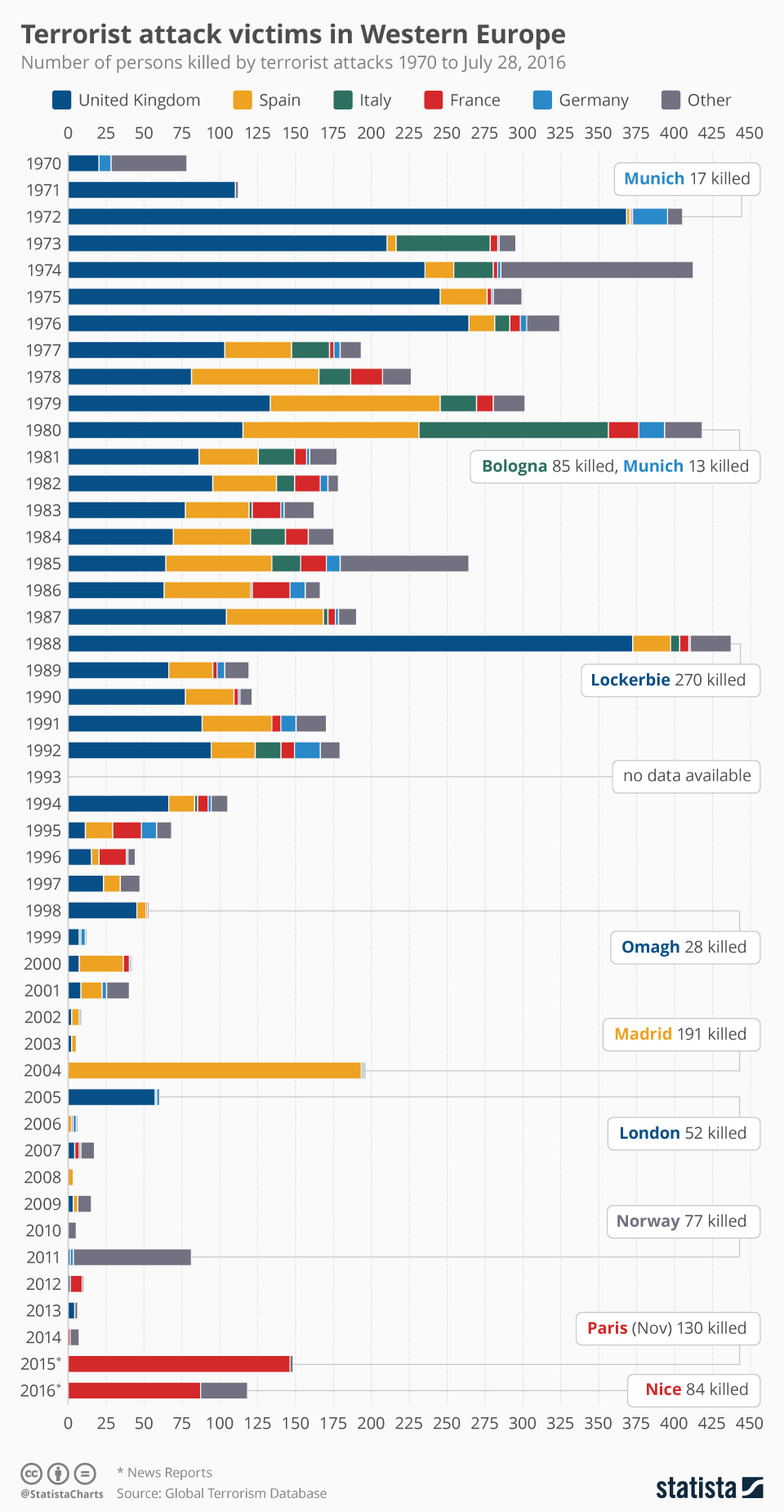 Infographic: Victims Of Terrorist Attacks In Western Europe | Statista